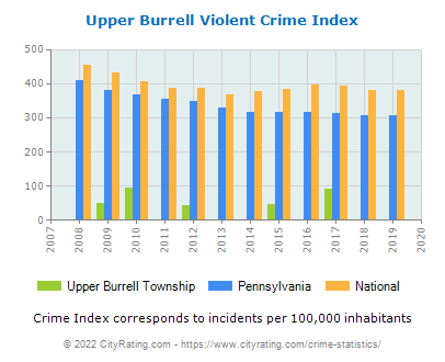 Upper Burrell Township Violent Crime vs. State and National Per Capita