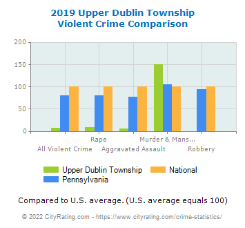 Upper Dublin Township Violent Crime vs. State and National Comparison