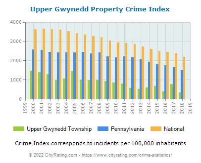 Upper Gwynedd Township Property Crime vs. State and National Per Capita