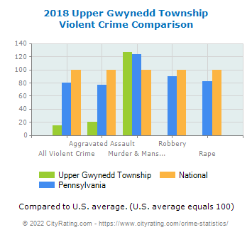 Upper Gwynedd Township Violent Crime vs. State and National Comparison
