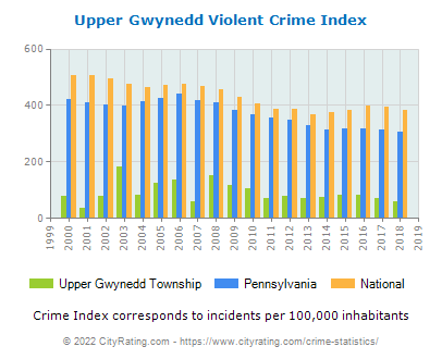Upper Gwynedd Township Violent Crime vs. State and National Per Capita