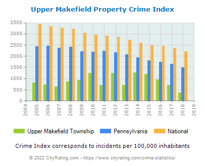 Upper Makefield Township Property Crime vs. State and National Per Capita