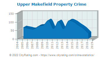 Upper Makefield Township Property Crime