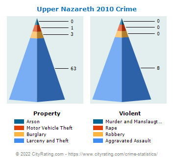 Upper Nazareth Township Crime 2010