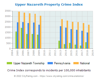 Upper Nazareth Township Property Crime vs. State and National Per Capita