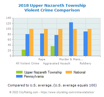Upper Nazareth Township Violent Crime vs. State and National Comparison