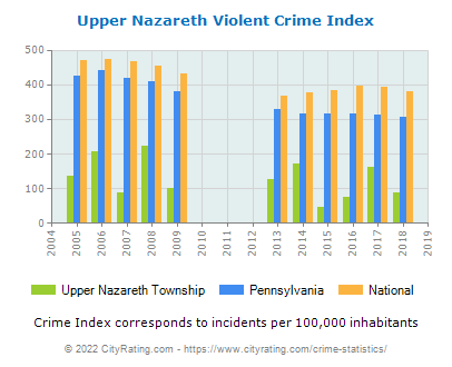 Upper Nazareth Township Violent Crime vs. State and National Per Capita