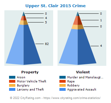 Upper St. Clair Township Crime 2015