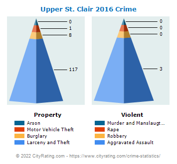 Upper St. Clair Township Crime 2016