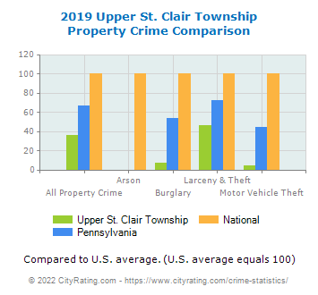Upper St. Clair Township Property Crime vs. State and National Comparison