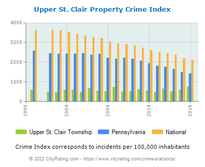Upper St. Clair Township Property Crime vs. State and National Per Capita