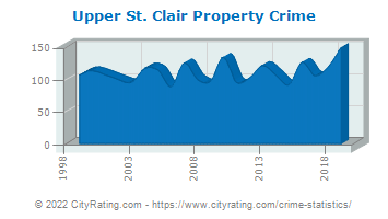 Upper St. Clair Township Property Crime