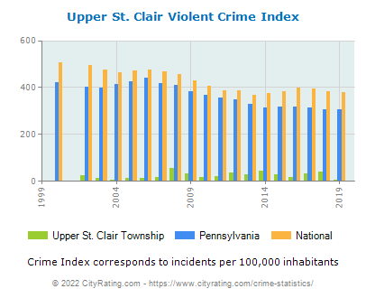 Upper St. Clair Township Violent Crime vs. State and National Per Capita