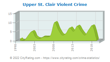 Upper St. Clair Township Violent Crime