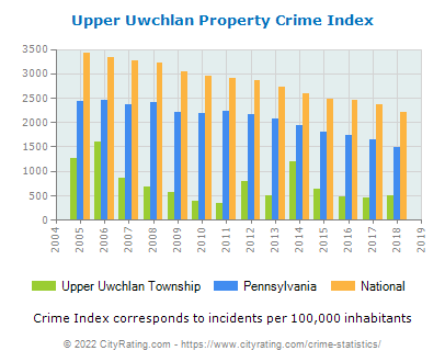 Upper Uwchlan Township Property Crime vs. State and National Per Capita