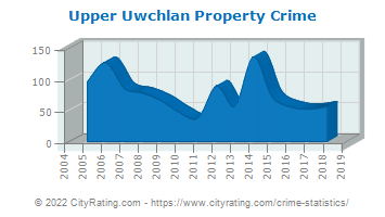 Upper Uwchlan Township Property Crime