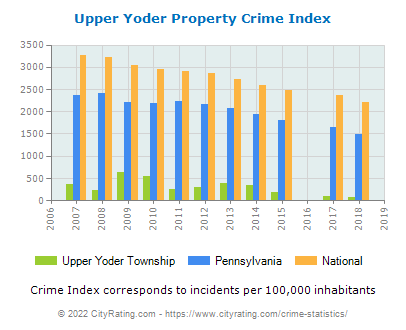 Upper Yoder Township Property Crime vs. State and National Per Capita