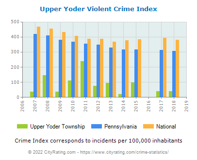Upper Yoder Township Violent Crime vs. State and National Per Capita