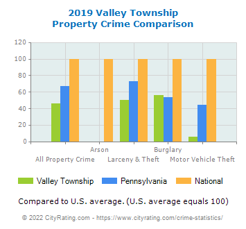 Valley Township Property Crime vs. State and National Comparison