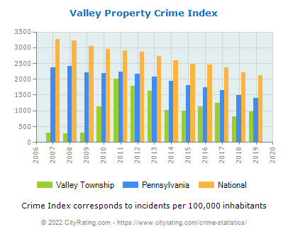 Valley Township Property Crime vs. State and National Per Capita