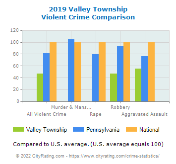 Valley Township Violent Crime vs. State and National Comparison