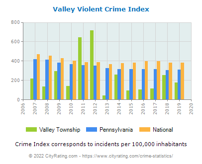 Valley Township Violent Crime vs. State and National Per Capita