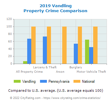 Vandling Property Crime vs. State and National Comparison