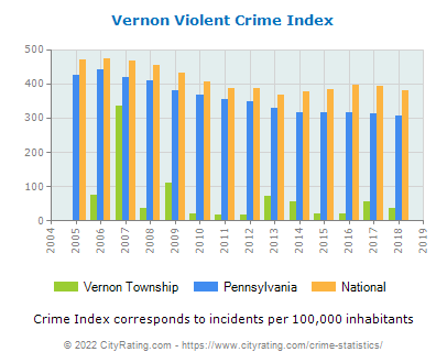 Vernon Township Violent Crime vs. State and National Per Capita