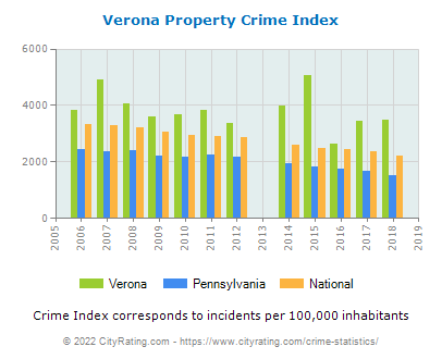 Verona Property Crime vs. State and National Per Capita