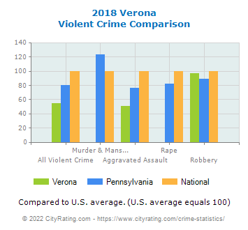 Verona Violent Crime vs. State and National Comparison