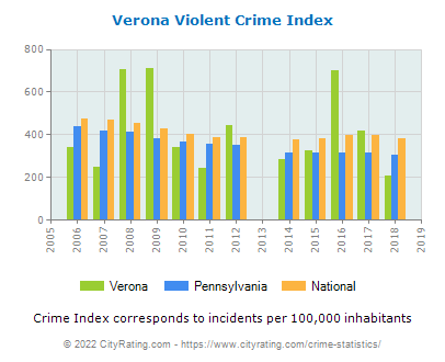 Verona Violent Crime vs. State and National Per Capita