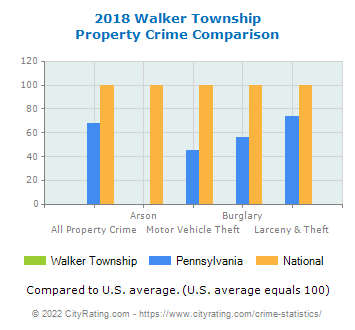 Walker Township Property Crime vs. State and National Comparison