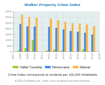 Walker Township Property Crime vs. State and National Per Capita