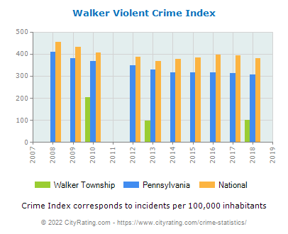 Walker Township Violent Crime vs. State and National Per Capita