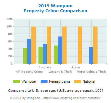 Wampum Property Crime vs. State and National Comparison