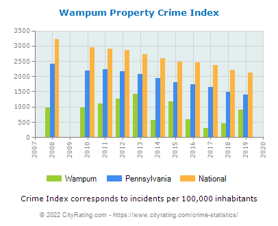 Wampum Property Crime vs. State and National Per Capita