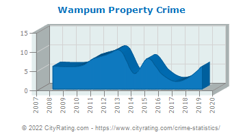 Wampum Property Crime