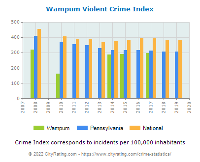 Wampum Violent Crime vs. State and National Per Capita
