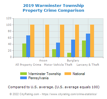 Warminster Township Property Crime vs. State and National Comparison
