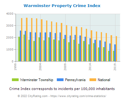 Warminster Township Property Crime vs. State and National Per Capita