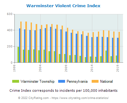 Warminster Township Violent Crime vs. State and National Per Capita