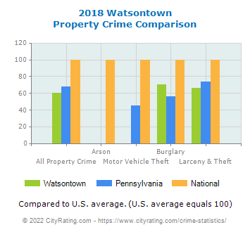 Watsontown Property Crime vs. State and National Comparison