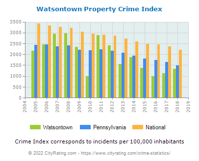 Watsontown Property Crime vs. State and National Per Capita