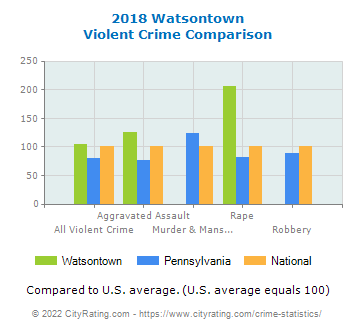 Watsontown Violent Crime vs. State and National Comparison