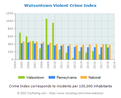 Watsontown Violent Crime vs. State and National Per Capita