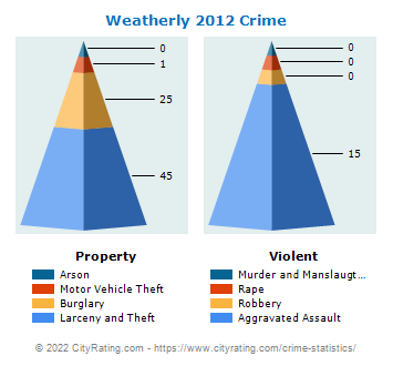 Weatherly Crime 2012
