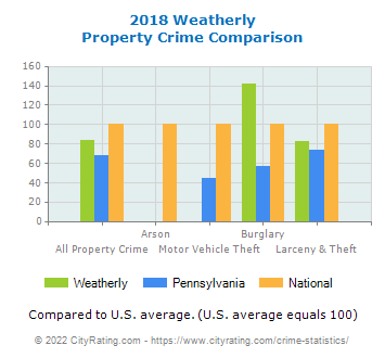 Weatherly Property Crime vs. State and National Comparison