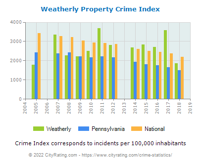 Weatherly Property Crime vs. State and National Per Capita
