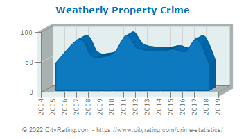 Weatherly Property Crime