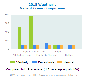 Weatherly Violent Crime vs. State and National Comparison